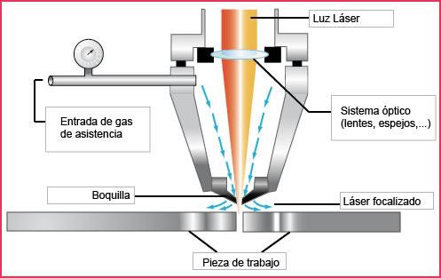 partes de la cortadora laser