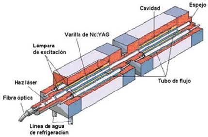 resonador laser