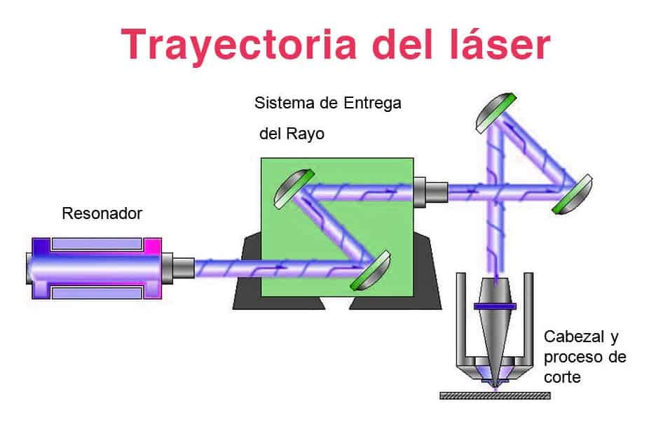 Trayectoria del laser